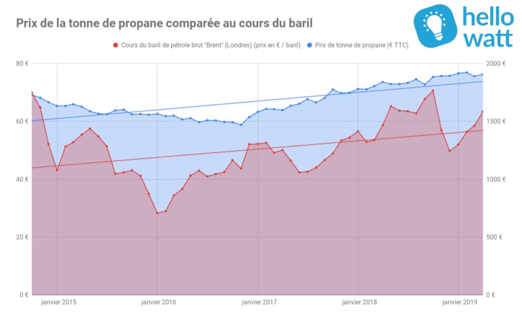 prix tonne propane cours petrole
